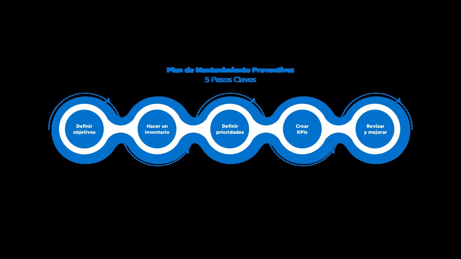 Plasos claves de un plan de mantenimiento preventivo