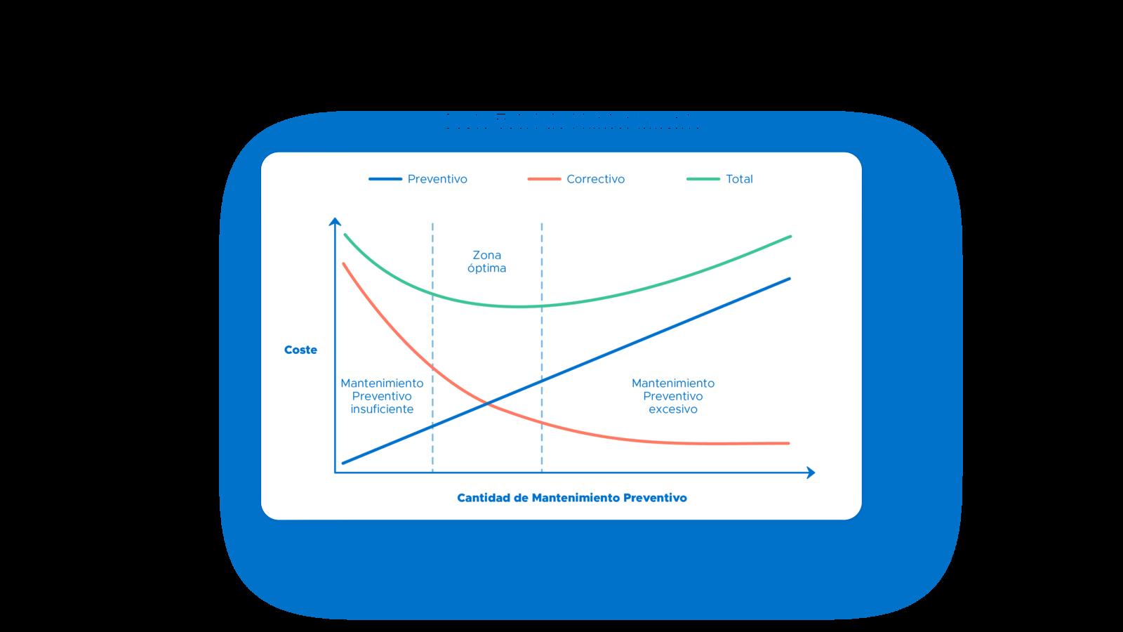 Costes del mantenimiento preventivo excesivo