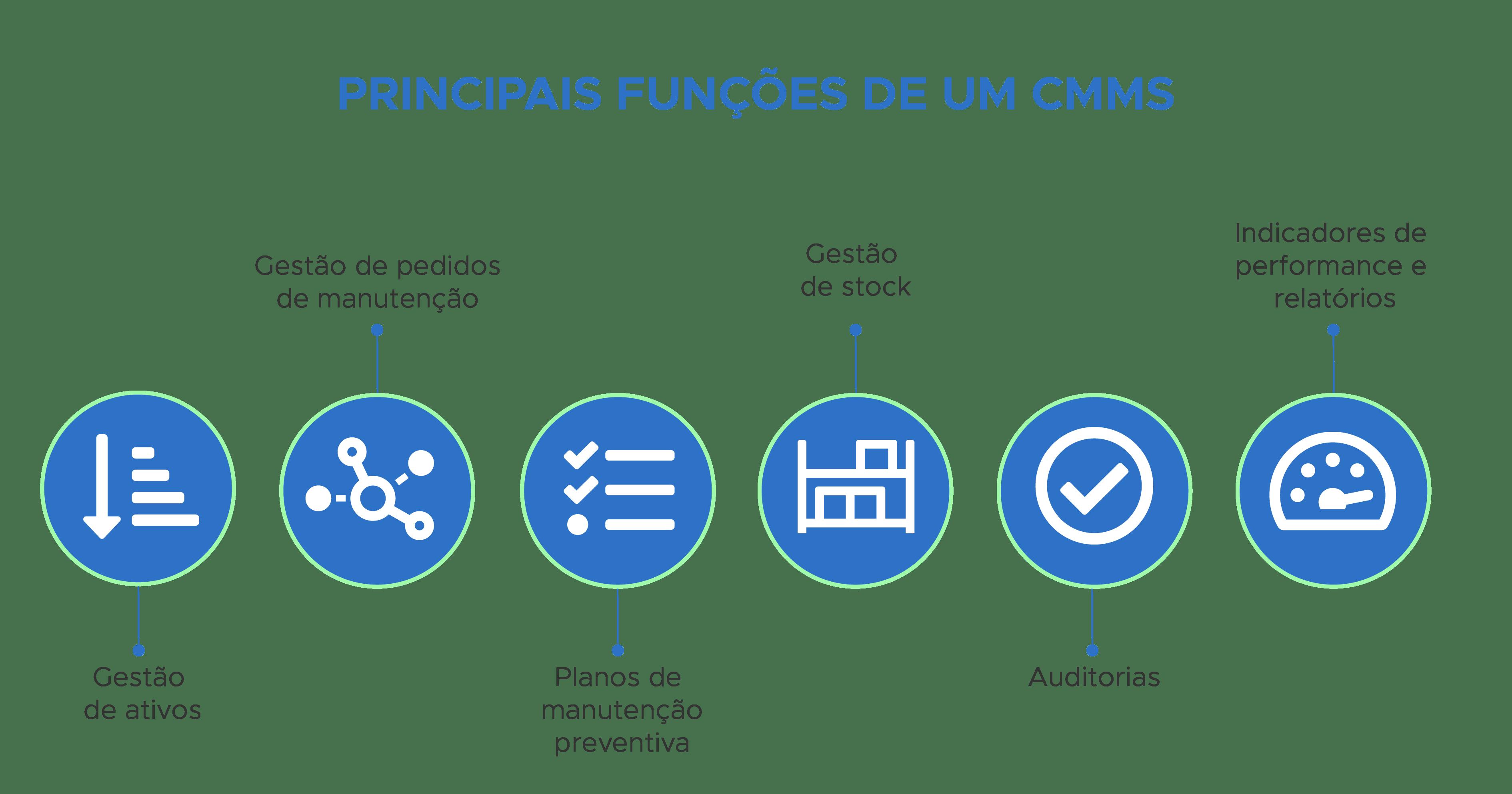 Principais funcções de um CMMS