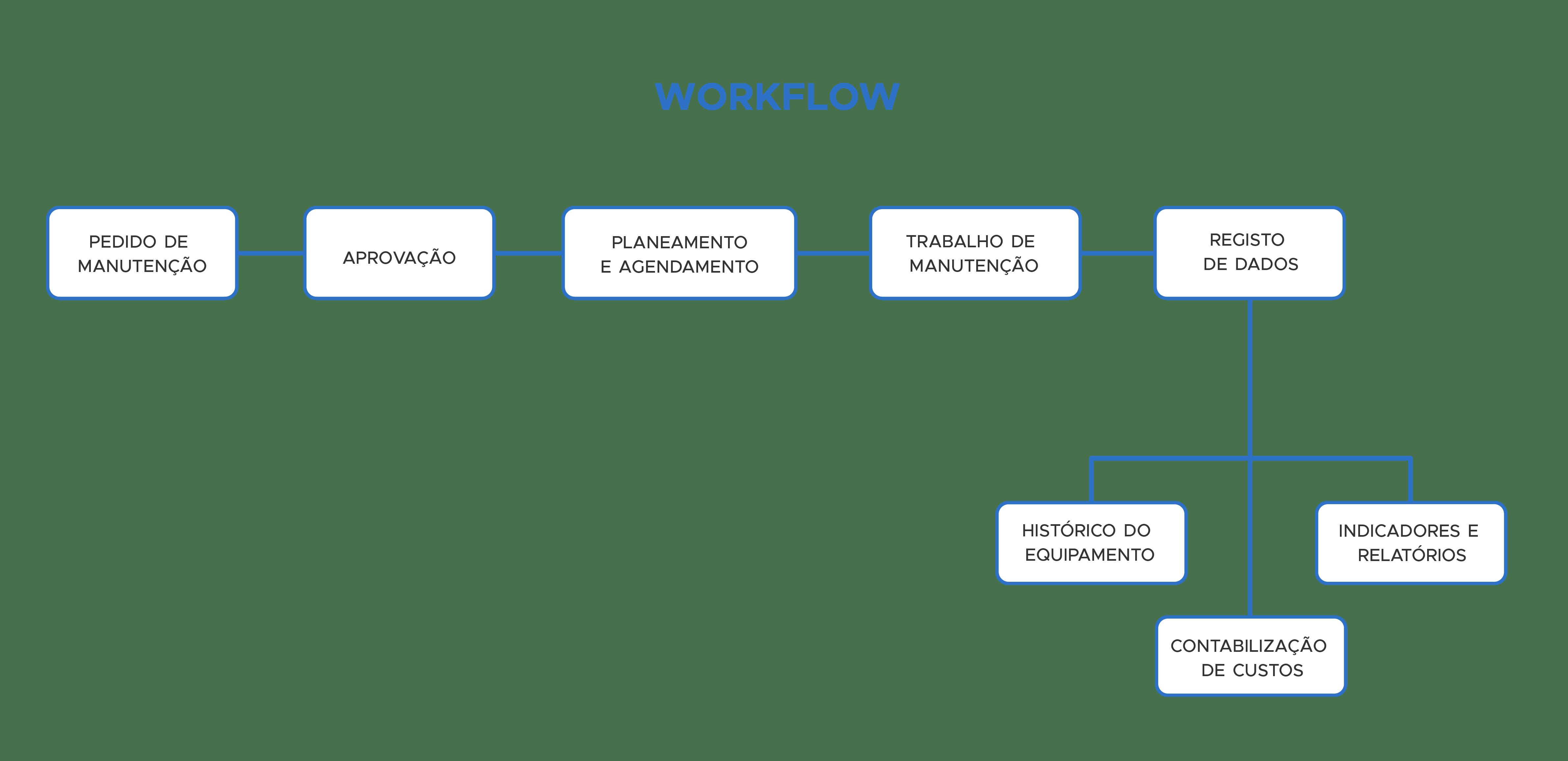 Workflow de um CMMS