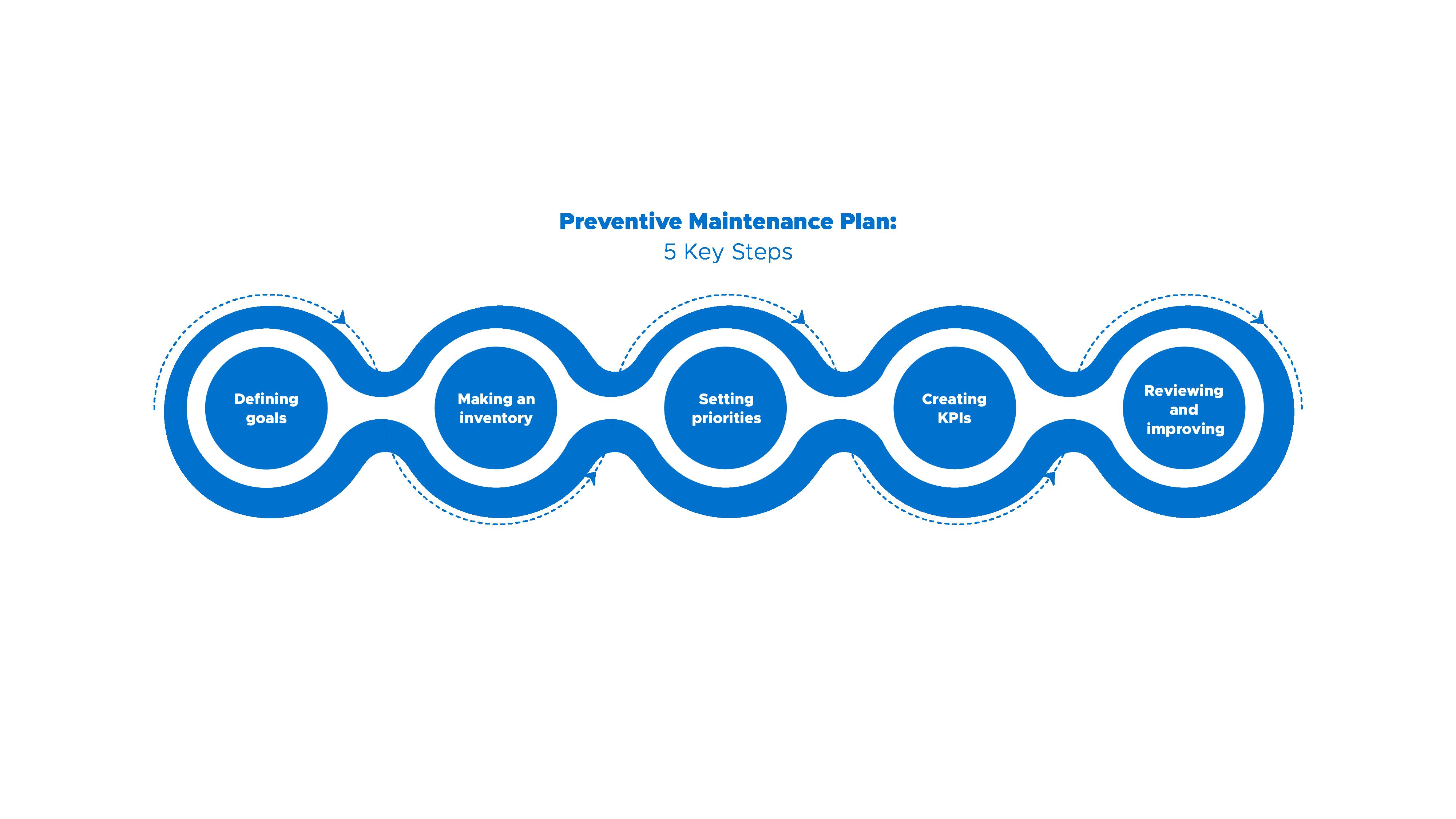 5 essential steps for creating a preventive maintenance plan or program