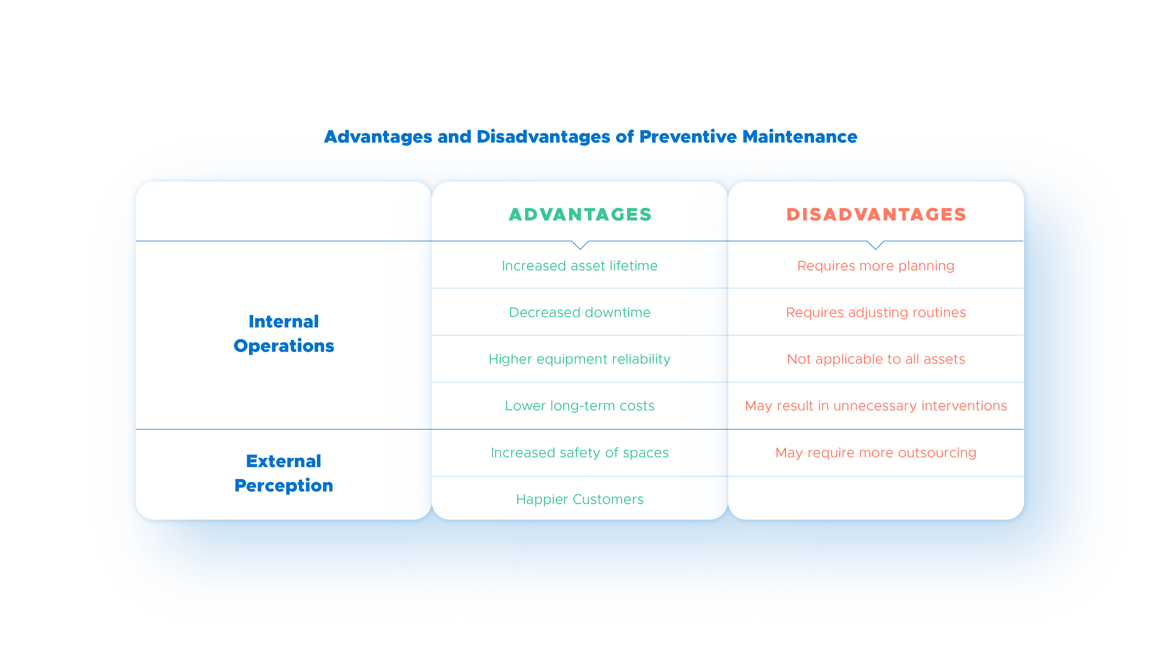 Table of advantages and disadvantages of preventive maintenance
