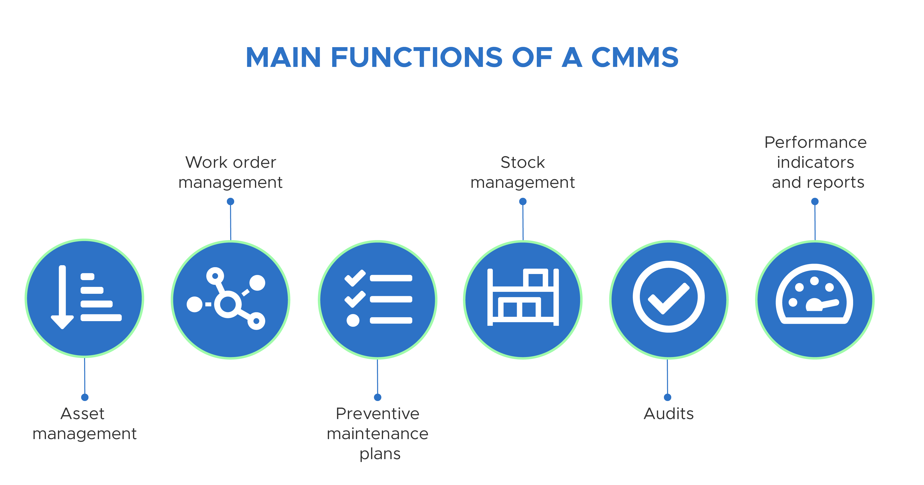 Main features of a CMMS
