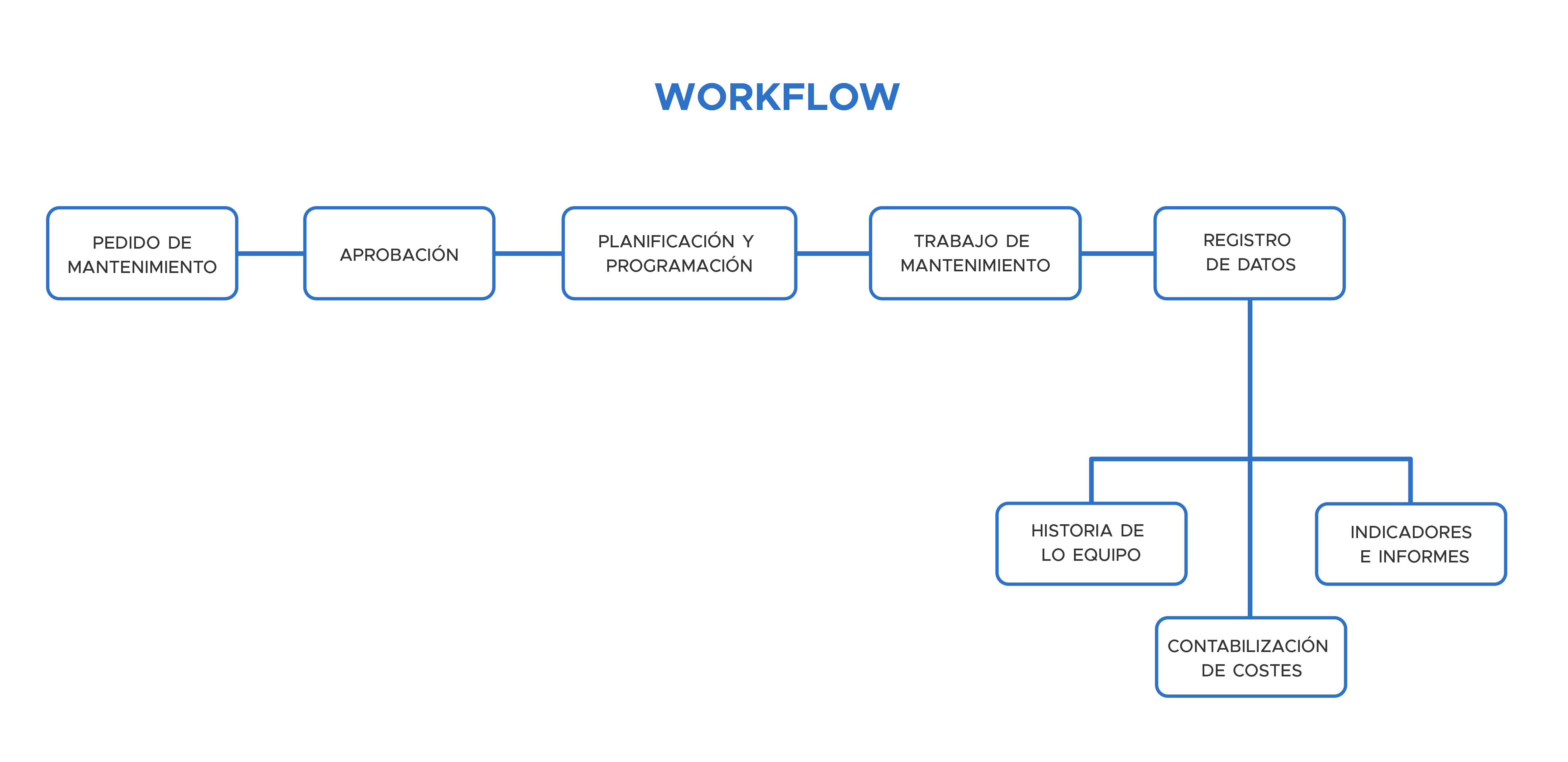 Workflow de un GMAO