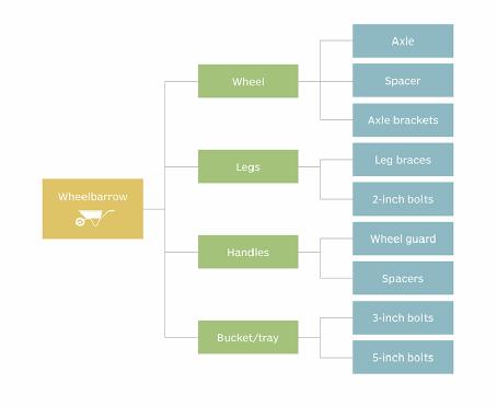 Bill of materials   Estrutura de produtos