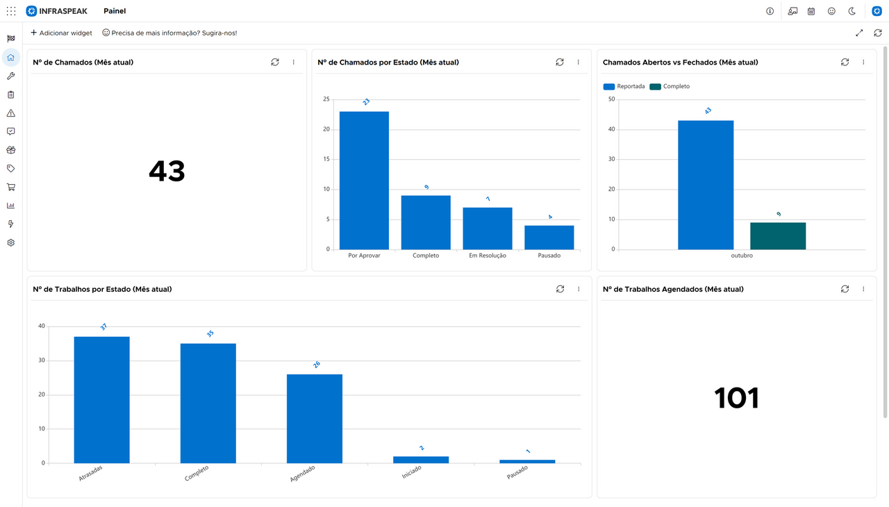 Infraspeak Dashboard