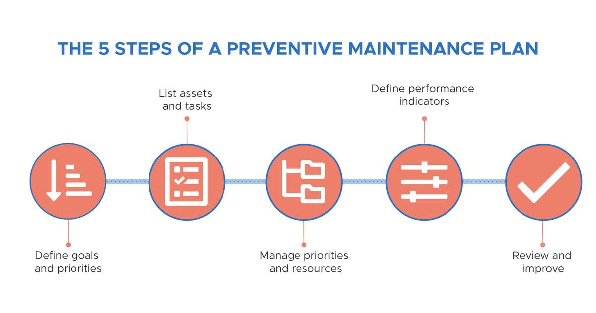 The 5 steps of a preventive maintenance