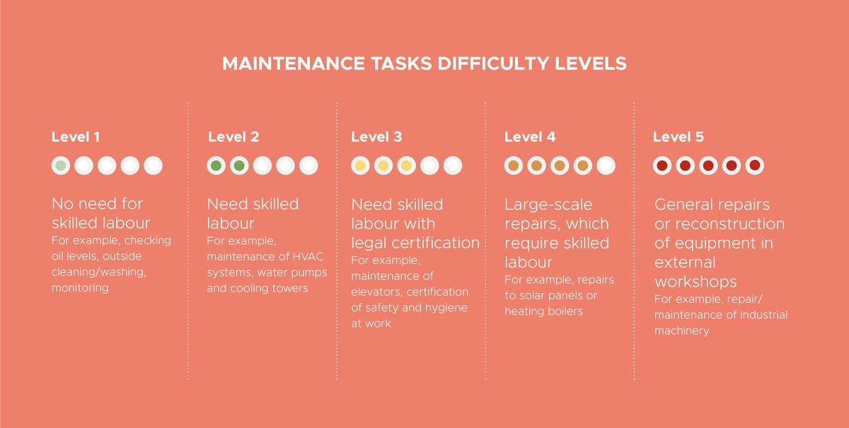 5 difficulty levels of maintenance tasks