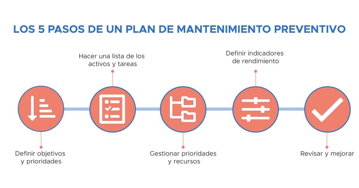 Los 5 pasos de un plan de mantenimiento preventivo