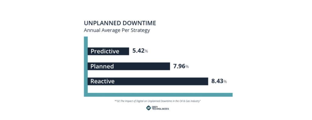 Unplanned downtime (predictive maintenance)