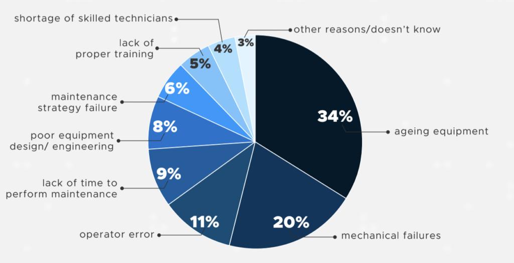 Maintenance Statistics | Unscheduled Downtime